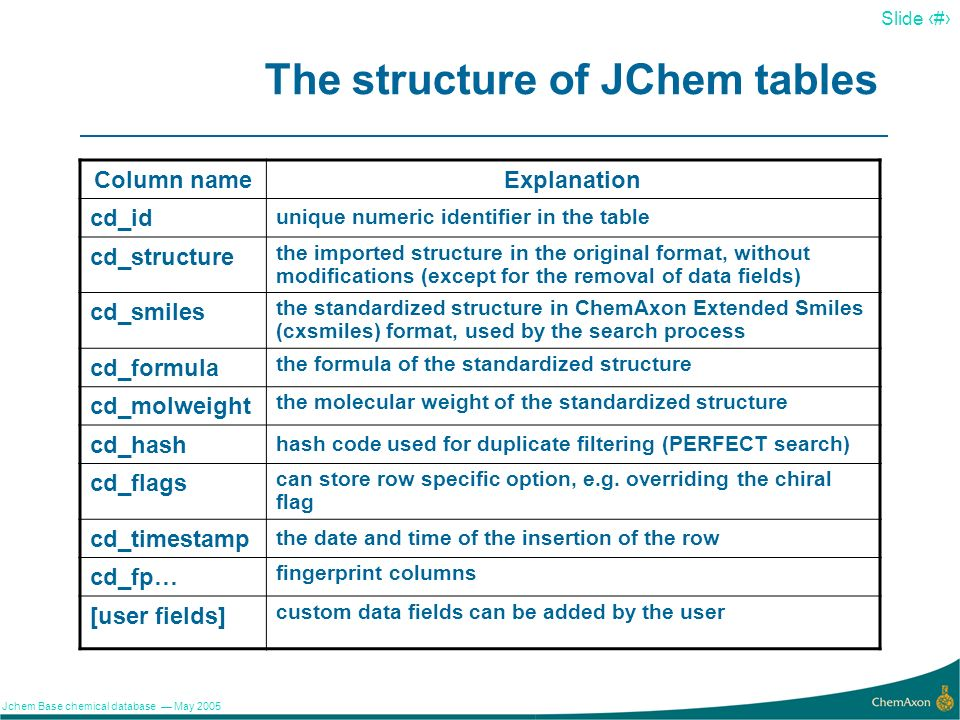 The structure of JChem tables