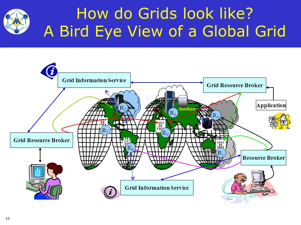 How do Grids look like A Bird Eye View of a Global Grid