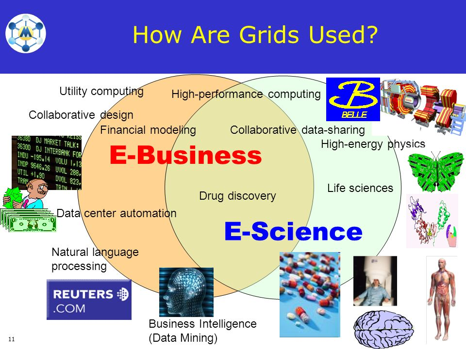 E-Business E-Science How Are Grids Used Utility computing