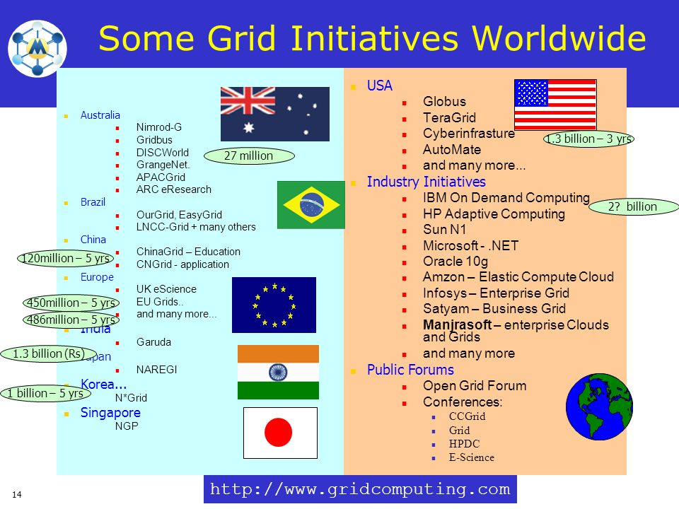 Some Grid Initiatives Worldwide