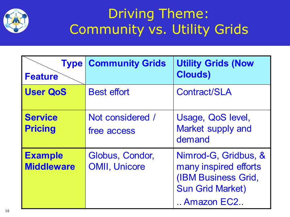 Driving Theme: Community vs. Utility Grids