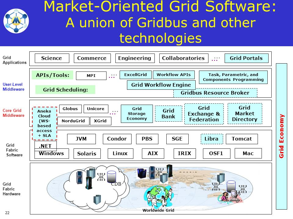 Market-Oriented Grid Software: A union of Gridbus and other technologies