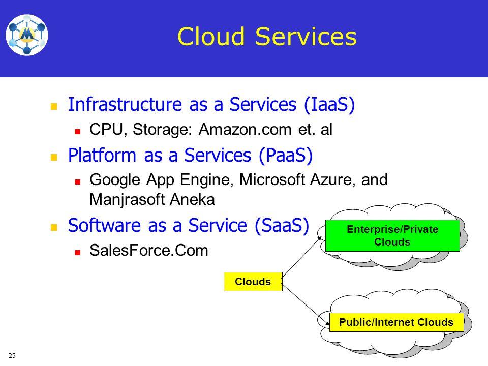 Enterprise/Private Clouds Public/Internet Clouds
