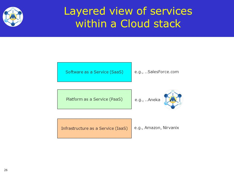 Layered view of services within a Cloud stack
