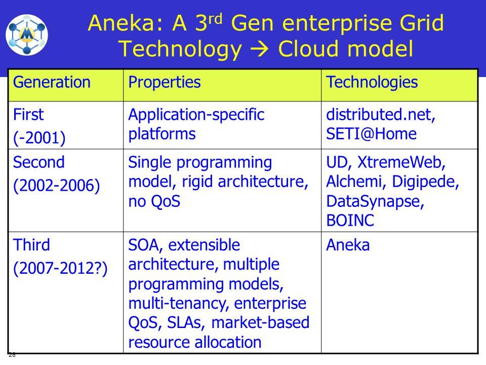 Aneka: A 3rd Gen enterprise Grid Technology  Cloud model