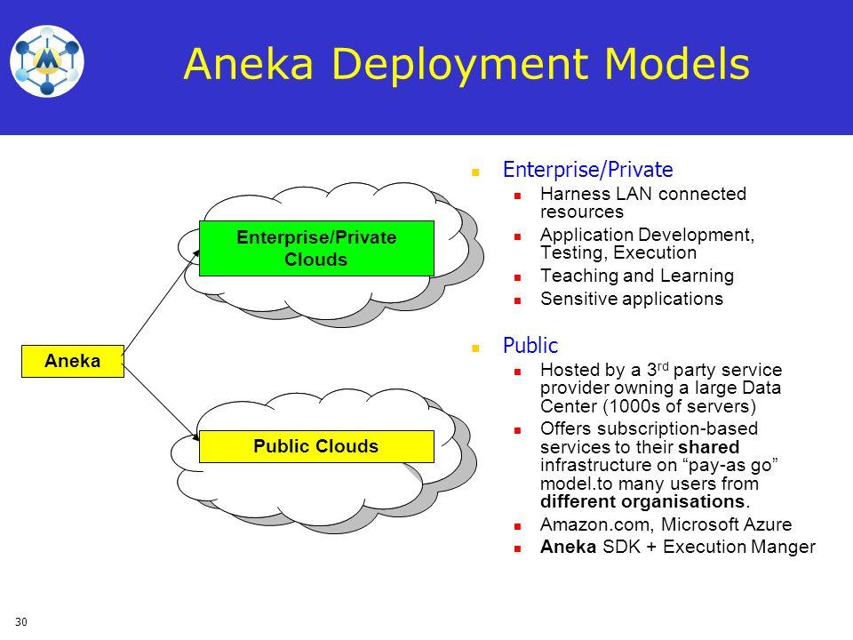 Aneka Deployment Models