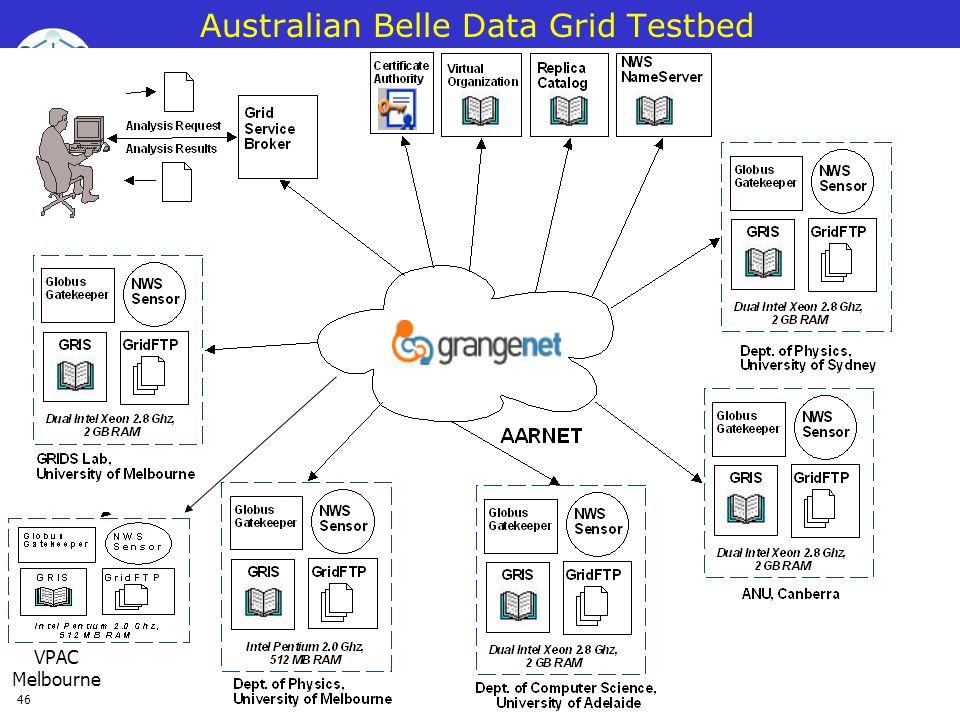 Australian Belle Data Grid Testbed