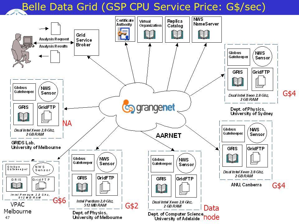 Belle Data Grid (GSP CPU Service Price: G$/sec)
