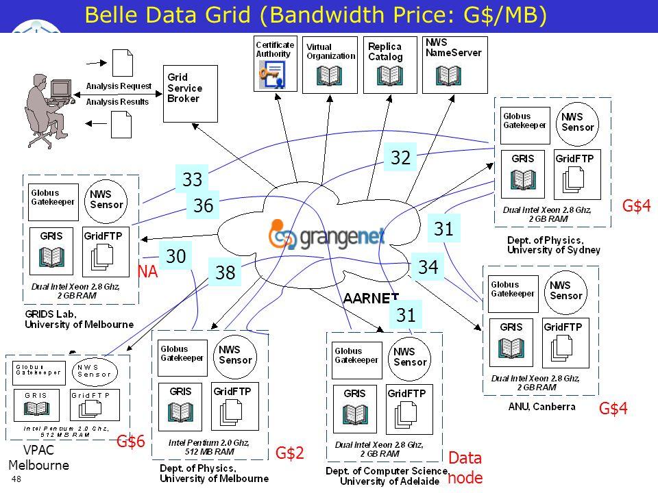 Belle Data Grid (Bandwidth Price: G$/MB)