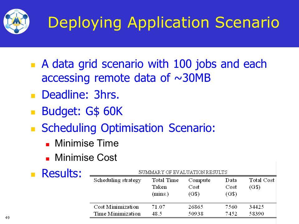 Deploying Application Scenario