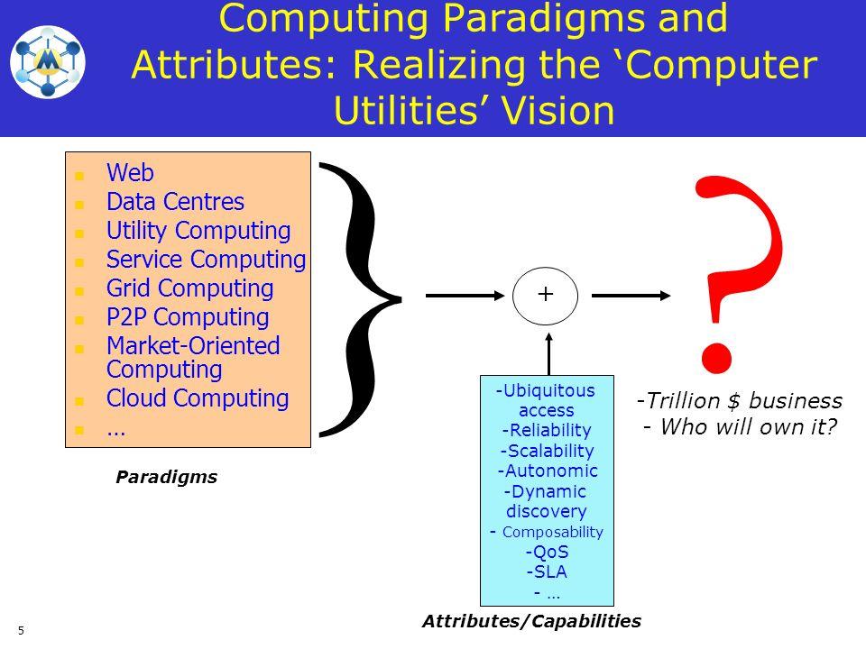 Attributes/Capabilities