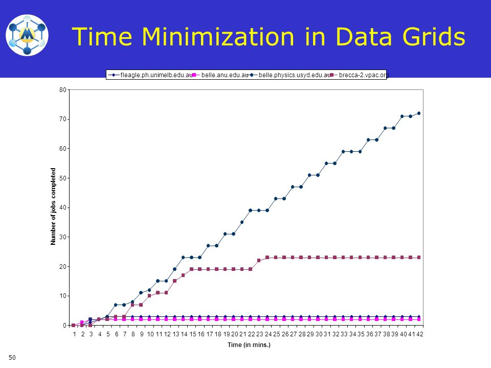 Time Minimization in Data Grids