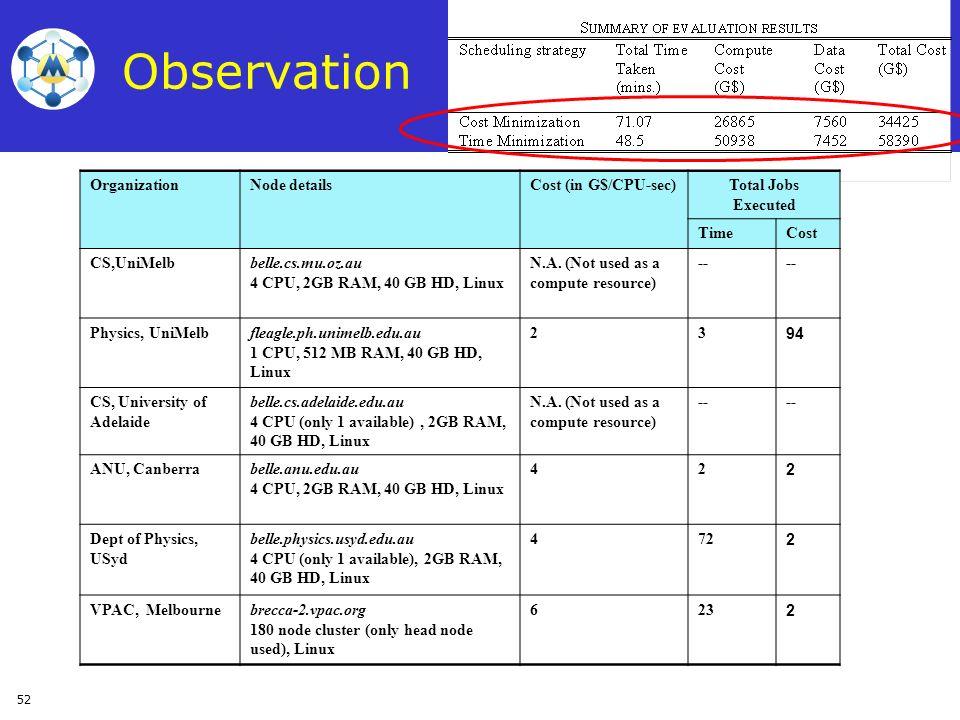 Observation Organization Node details Cost (in G$/CPU-sec)
