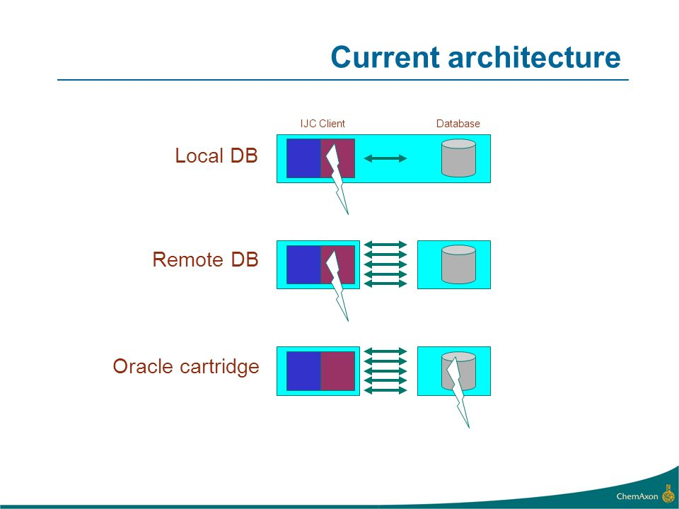 Current architecture Local DB Remote DB Oracle cartridge IJC Client
