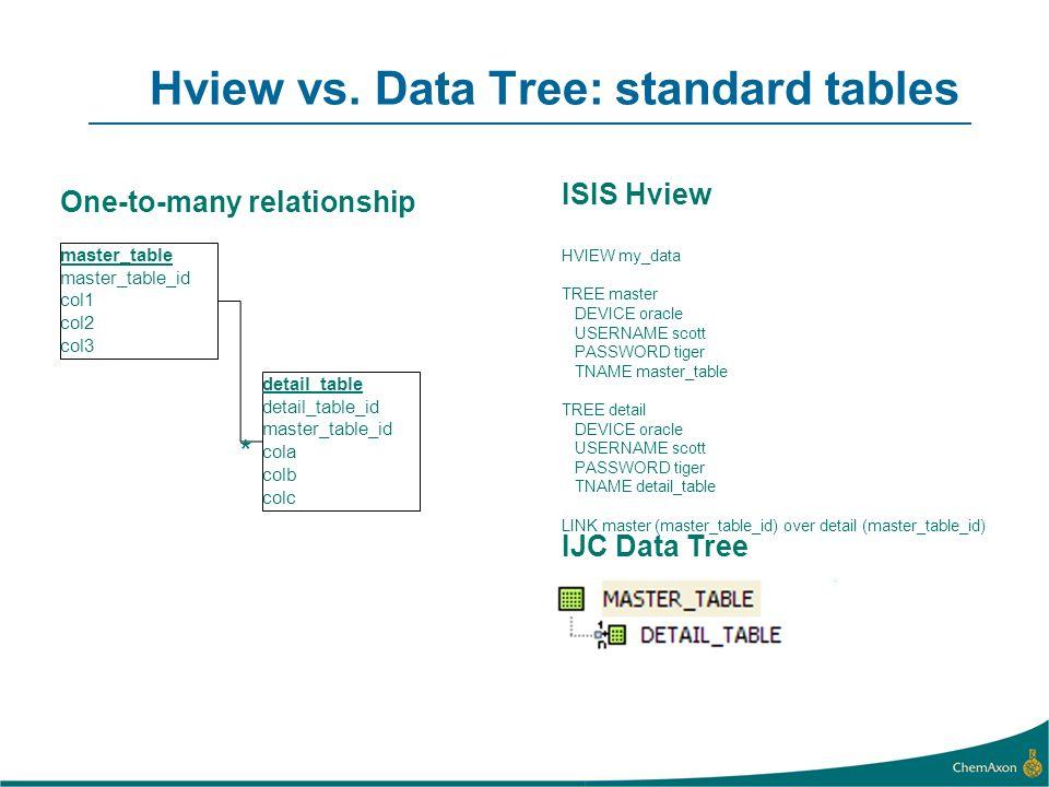 Hview vs. Data Tree: standard tables