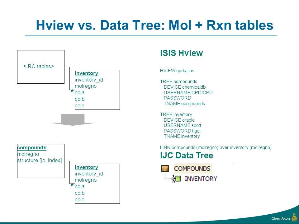 Hview vs. Data Tree: Mol + Rxn tables