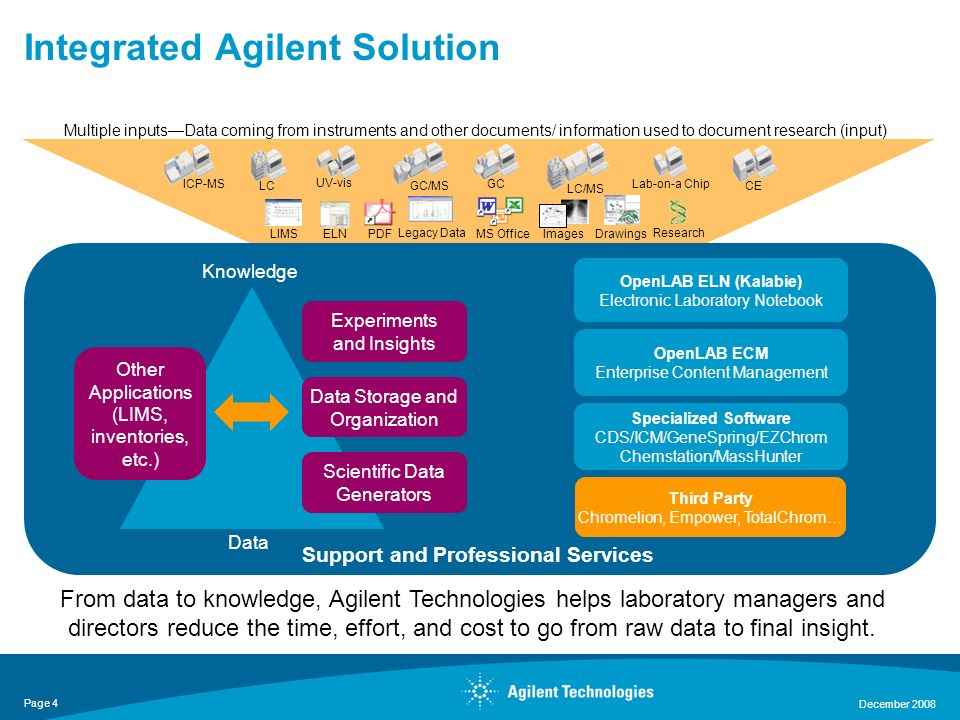 Integrated Agilent Solution
