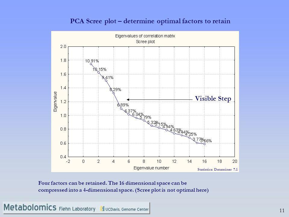 PCA Scree plot – determine optimal factors to retain