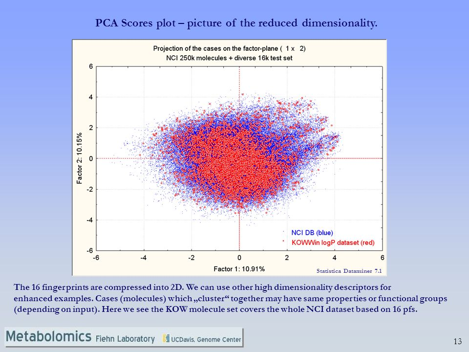PCA Scores plot – picture of the reduced dimensionality.
