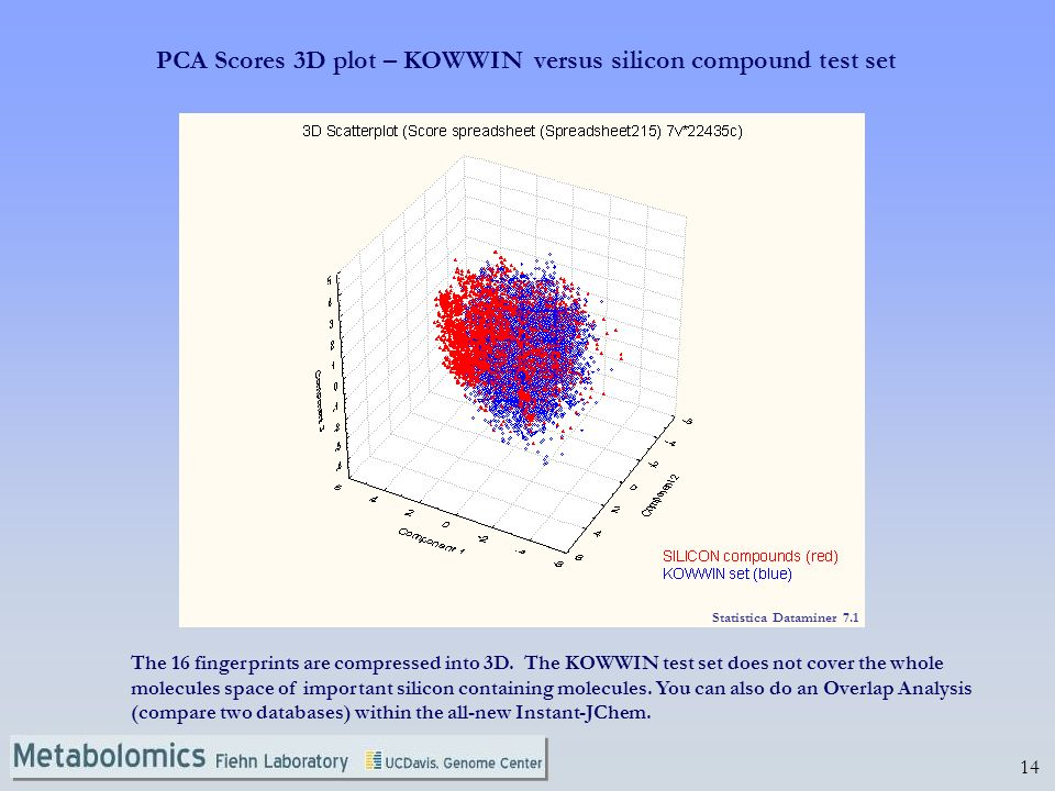 PCA Scores 3D plot – KOWWIN versus silicon compound test set