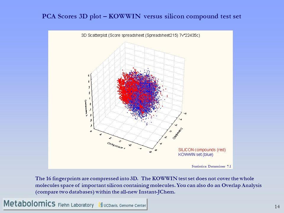PCA Scores 3D plot – KOWWIN versus silicon compound test set