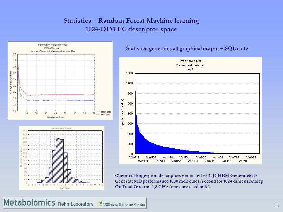 Statistica – Random Forest Machine learning