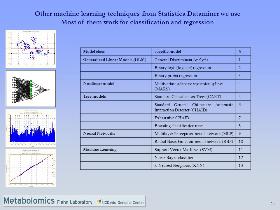 Other machine learning techniques from Statistica Dataminer we use