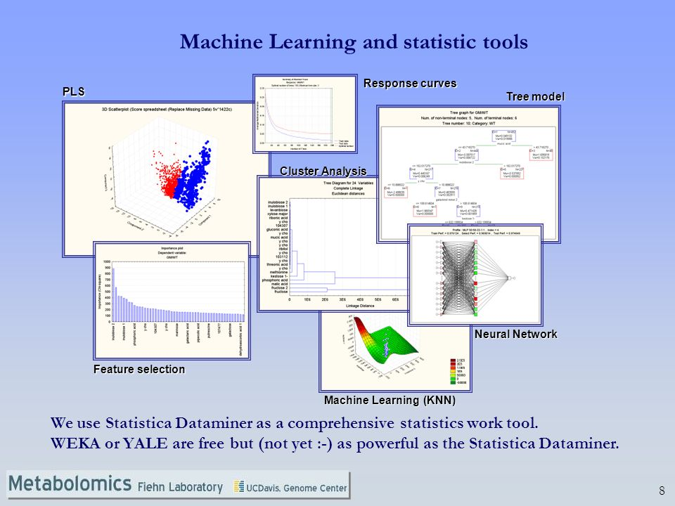 Machine Learning and statistic tools
