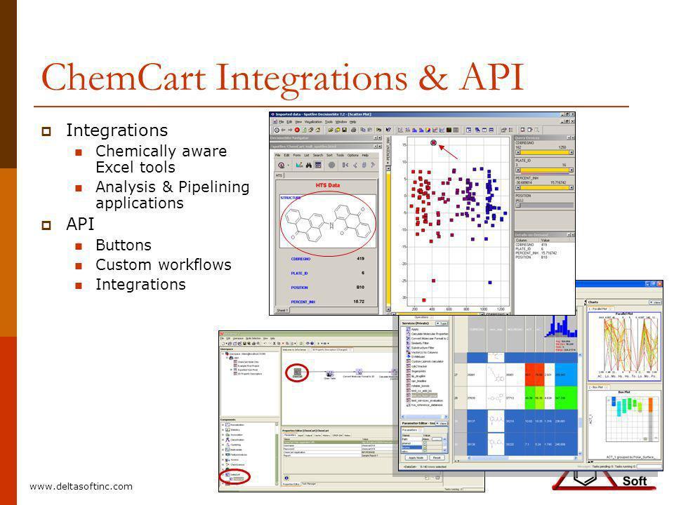 ChemCart Integrations & API