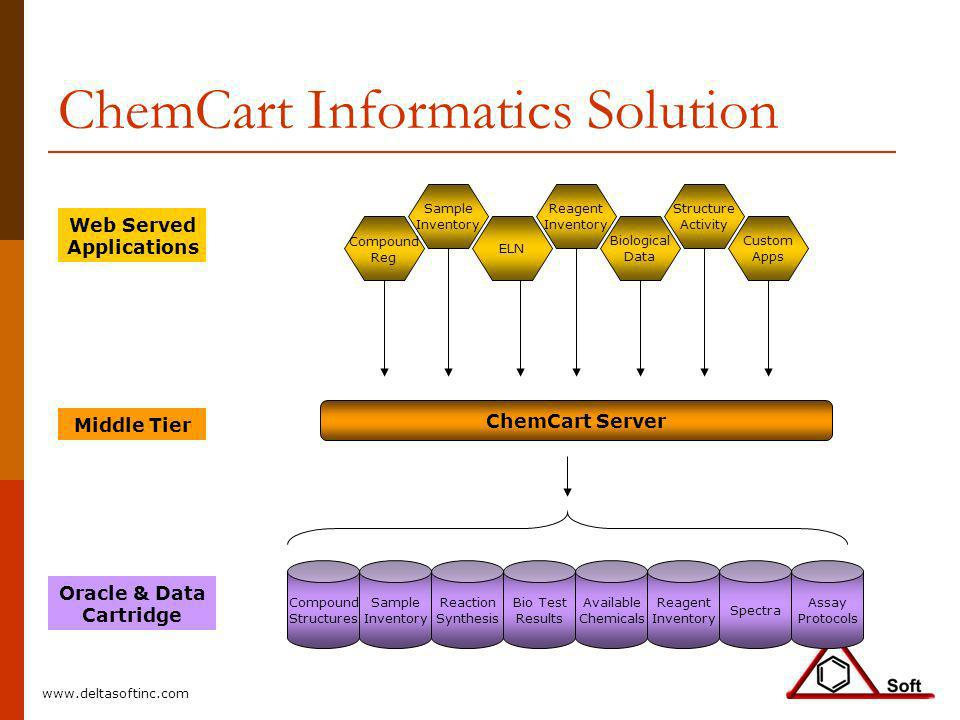 ChemCart Informatics Solution