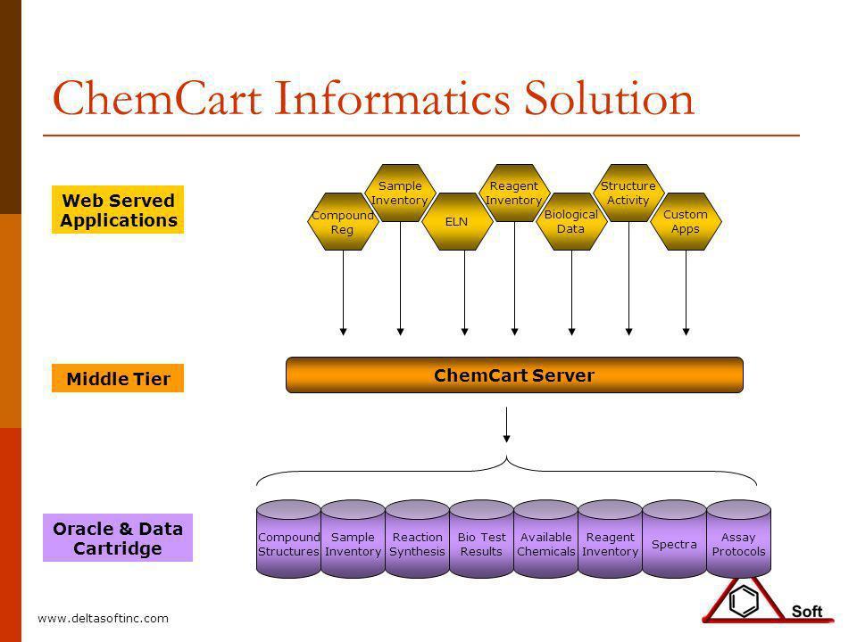 ChemCart Informatics Solution