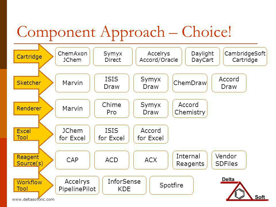 Component Approach – Choice!