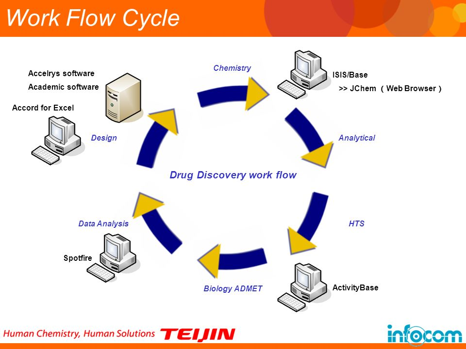 Work Flow Cycle Drug Discovery work flow Chemistry Accelrys software