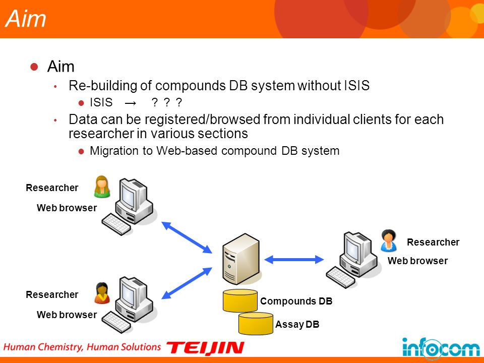 Aim Aim Re-building of compounds DB system without ISIS