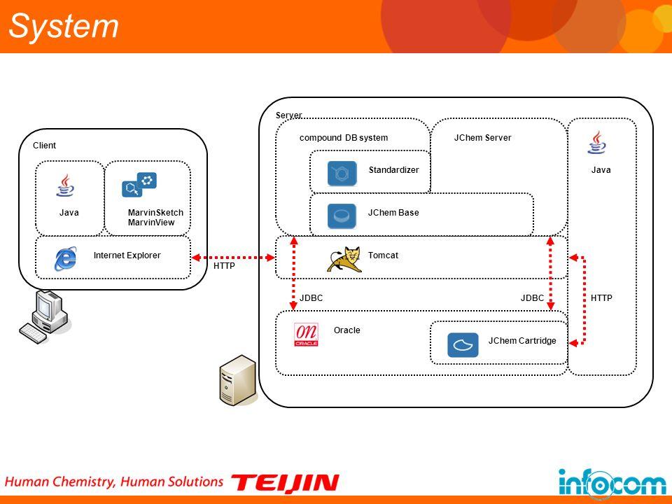 System Server Client compound DB system JChem Server Standardizer Java