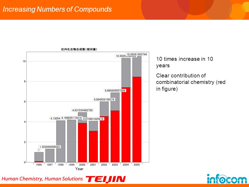 Increasing Numbers of Compounds