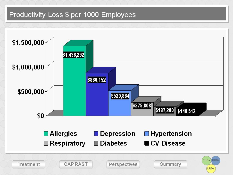 Productivity Loss $ per 1000 Employees