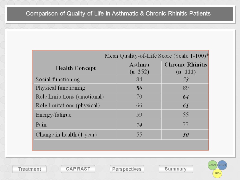 Comparison of Quality-of-Life in Asthmatic & Chronic Rhinitis Patients