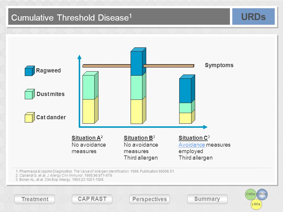Cumulative Threshold Disease1