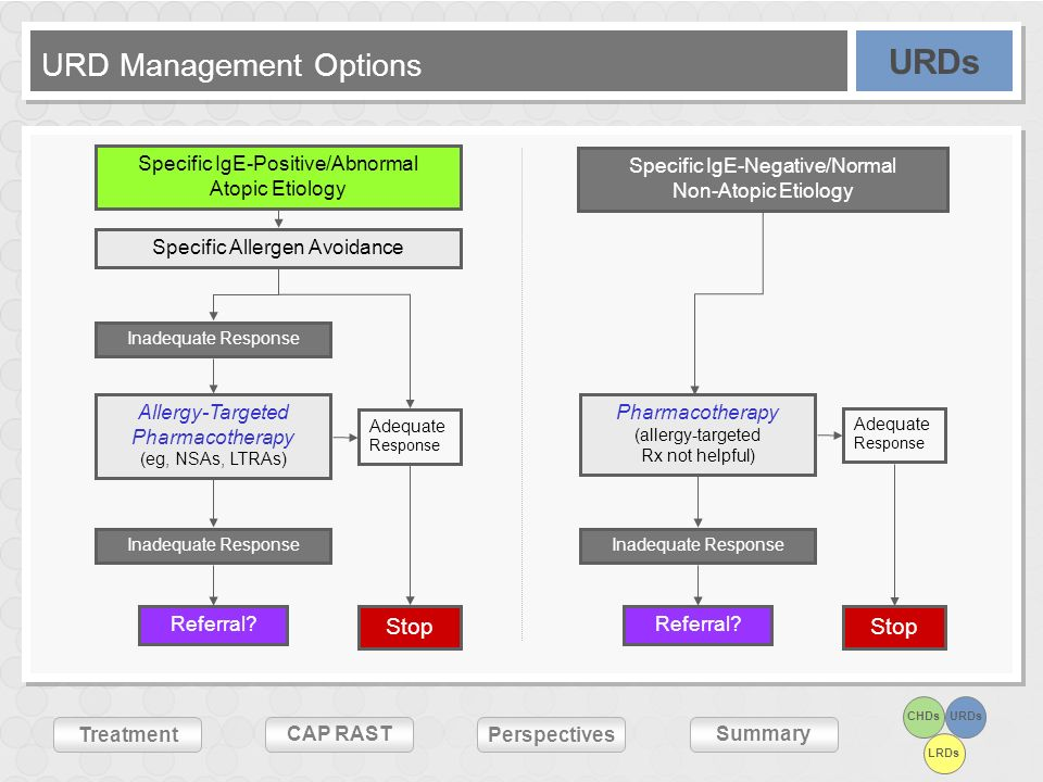 URD Management Options