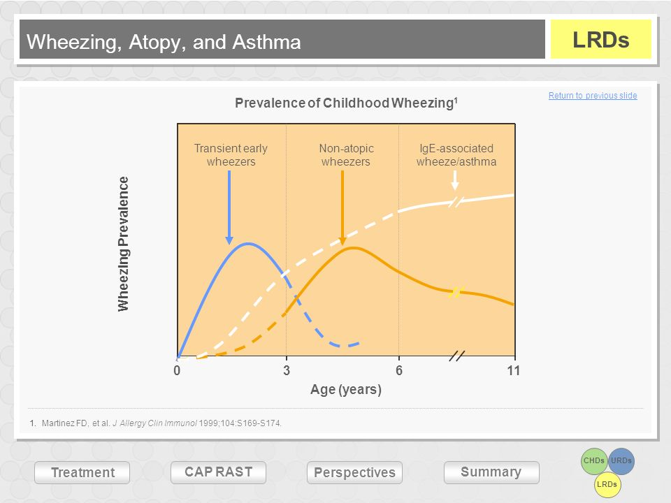 Wheezing, Atopy, and Asthma
