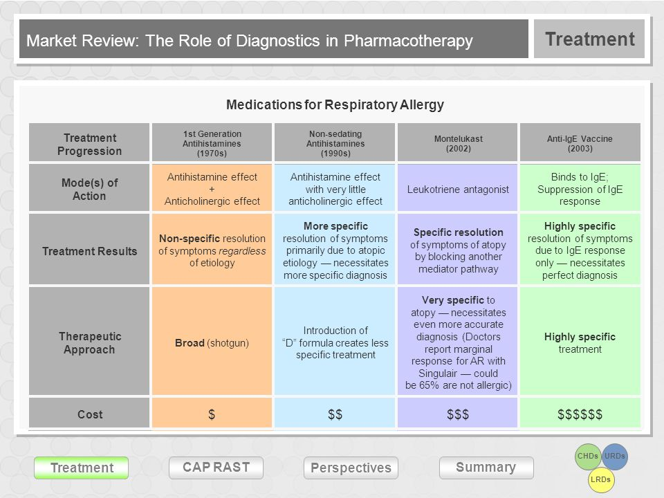 Market Review: The Role of Diagnostics in Pharmacotherapy