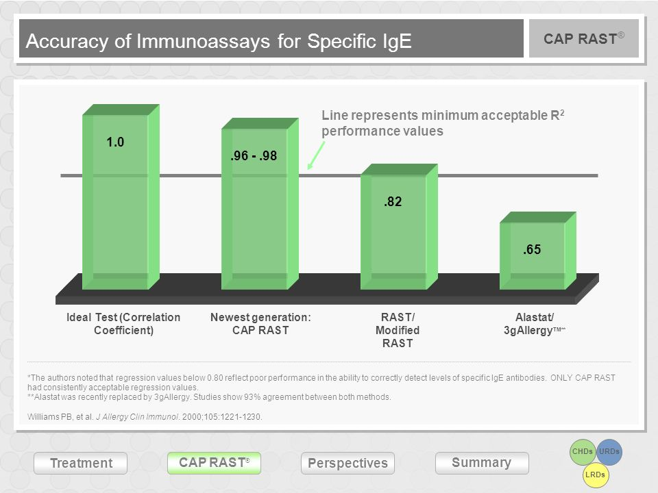 Accuracy of Immunoassays for Specific IgE