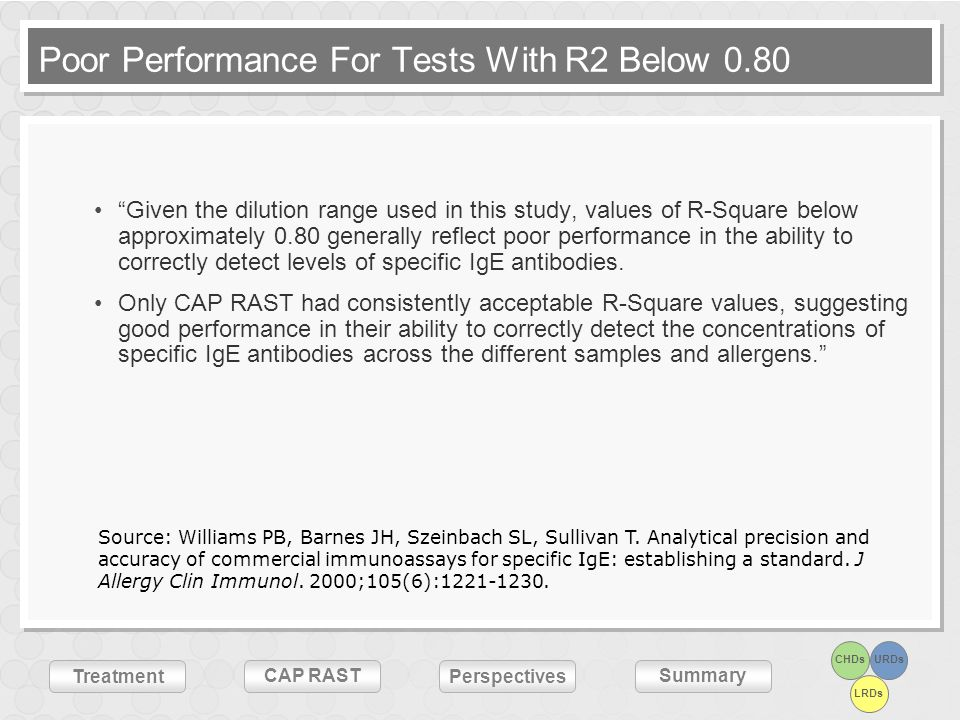 Poor Performance For Tests With R2 Below 0.80