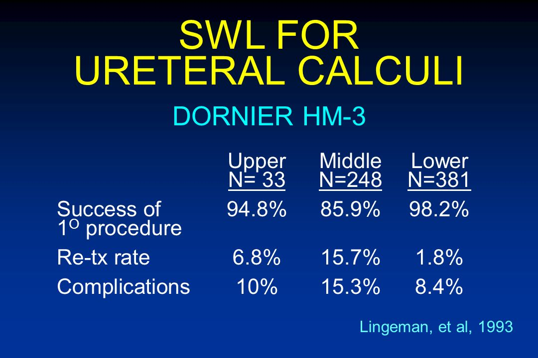 SWL FOR URETERAL CALCULI