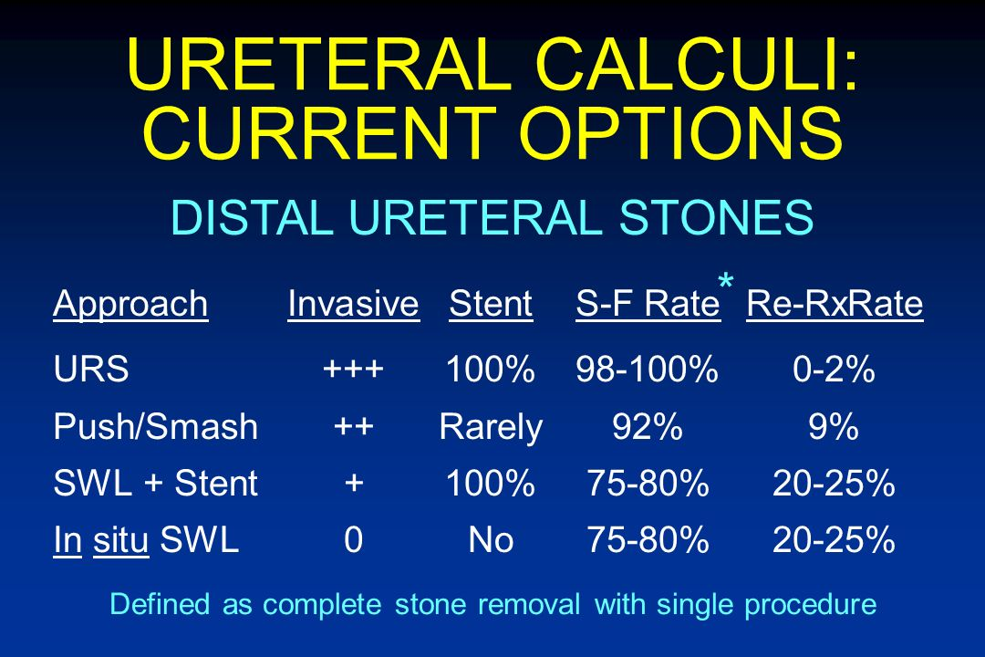 URETERAL CALCULI: CURRENT OPTIONS