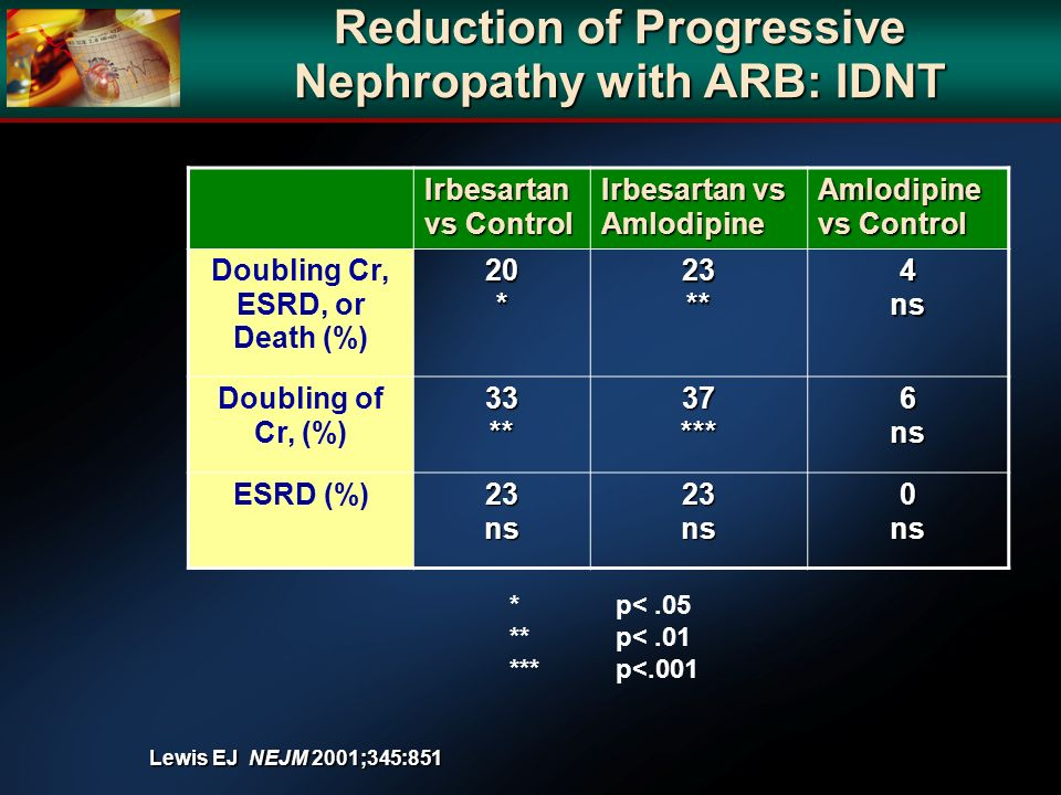 Reduction of Progressive Nephropathy with ARB: IDNT