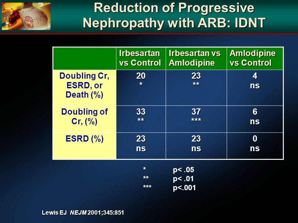 Reduction of Progressive Nephropathy with ARB: IDNT