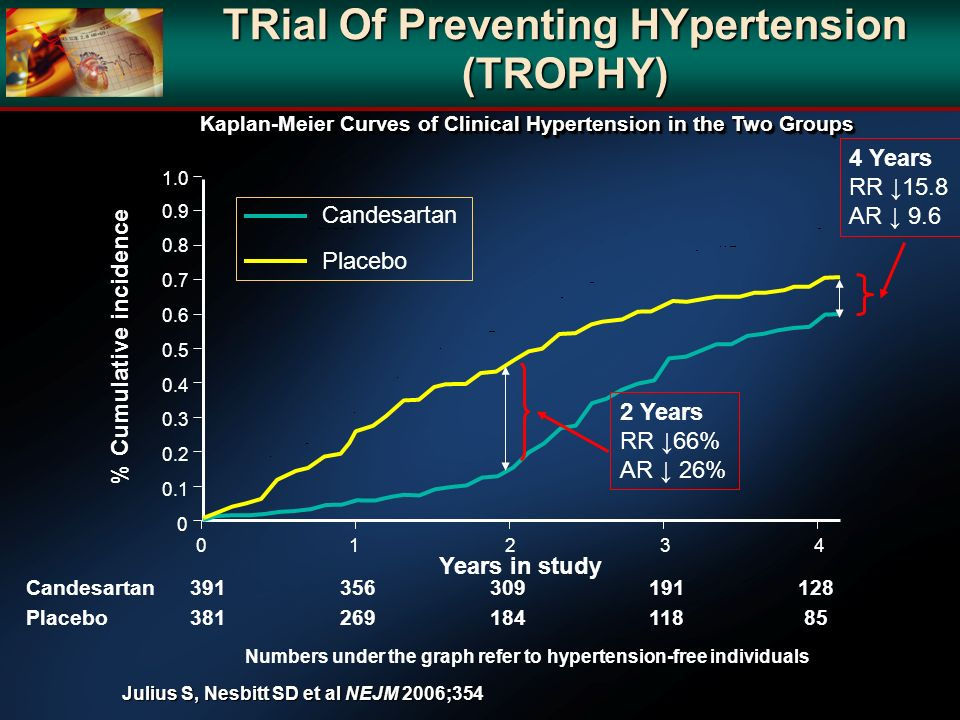 TRial Of Preventing HYpertension (TROPHY)