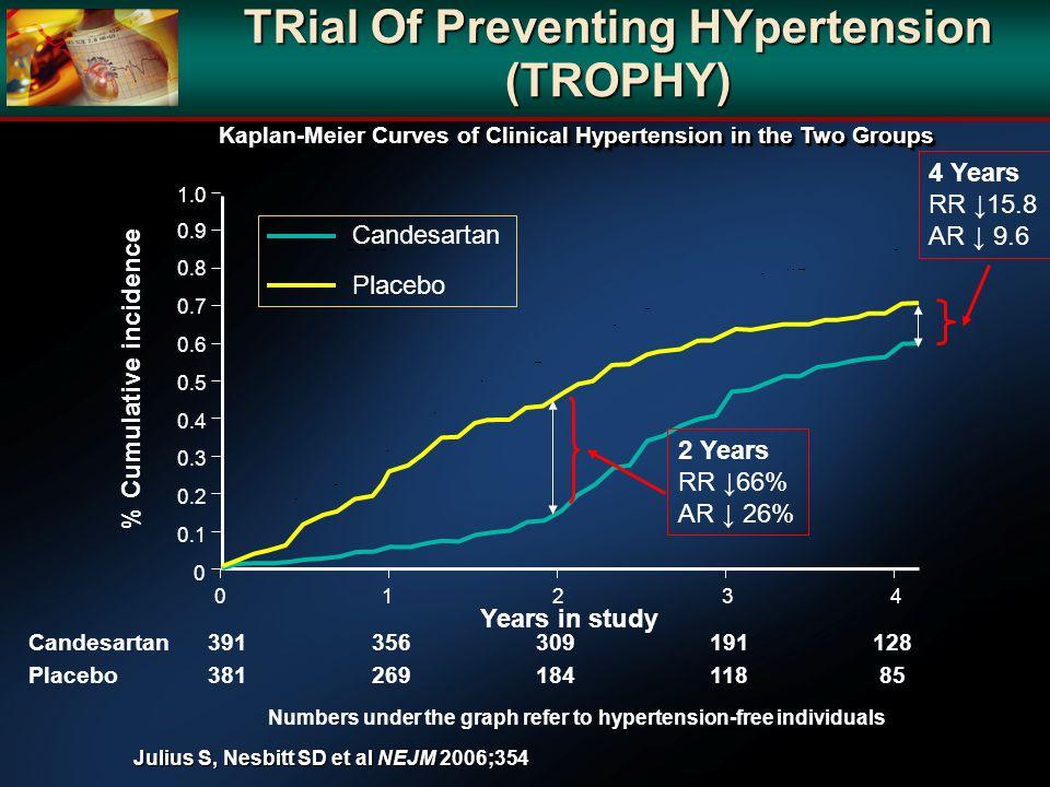 TRial Of Preventing HYpertension (TROPHY)